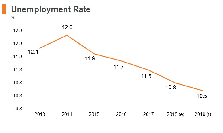 Graph: Italy unemployment rate