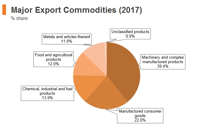 Graph: Italy major export commodities (2017)