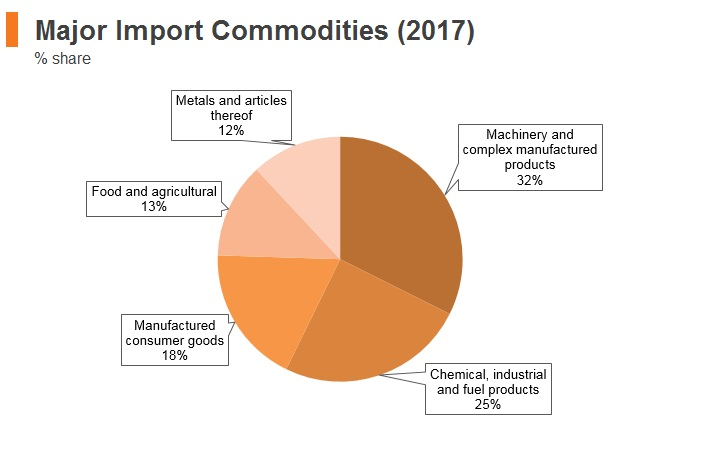 Graph: Italy major import commodities (2017)