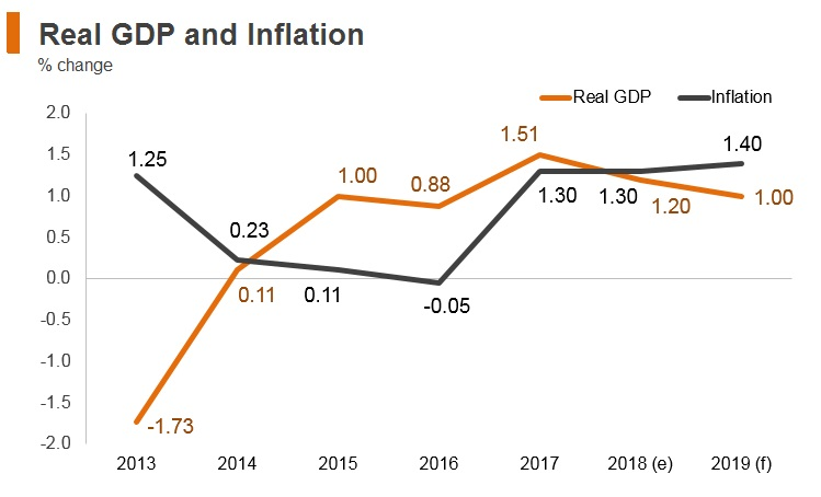 Graph: Italy real GDP and inflation