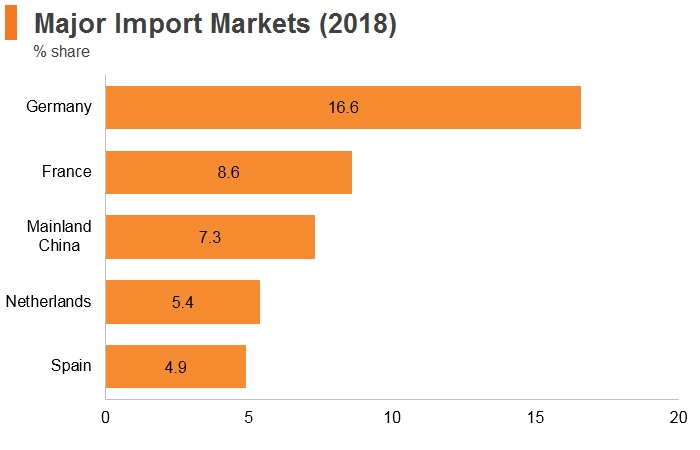 Graph: Italy major import markets (2018)