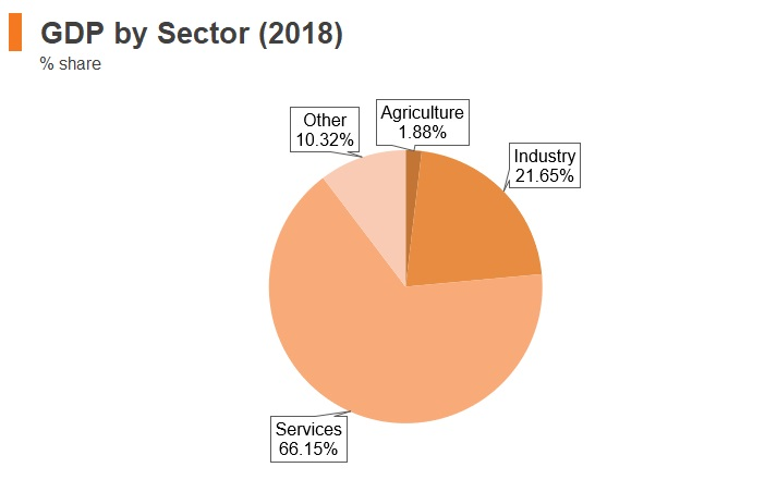 Graph: Italy GDP by sector (2018)