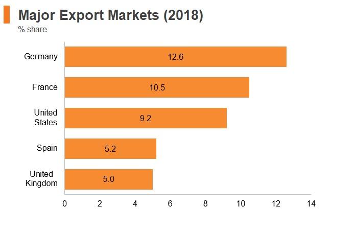 Graph: Italy major export markets (2018)