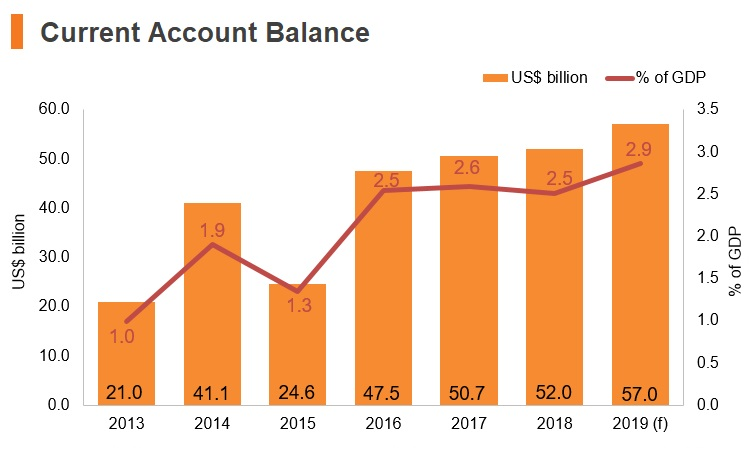 Graph: Italy current account balance
