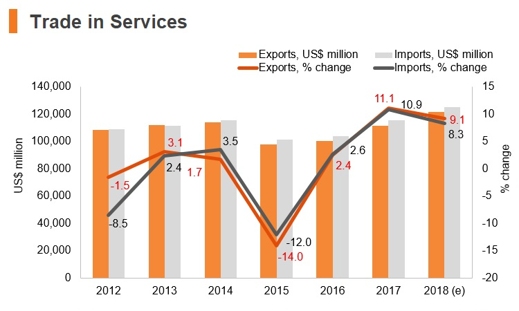Graph: Italy trade in services