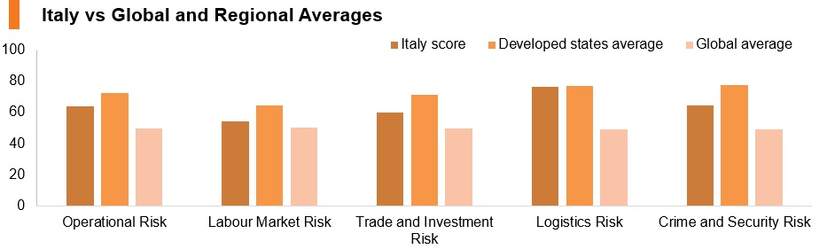 Graph: Italy vs global and regional averages
