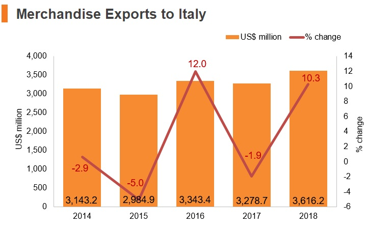Graph: Merchandise exports to Italy