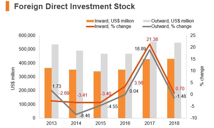 Graph: Italy FDI stock