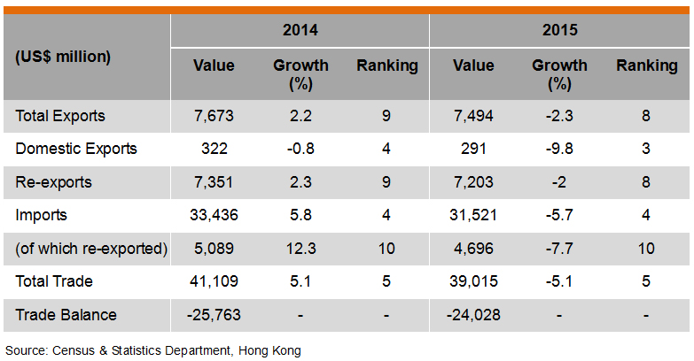 Table: Hong Kong Trade with Singapore