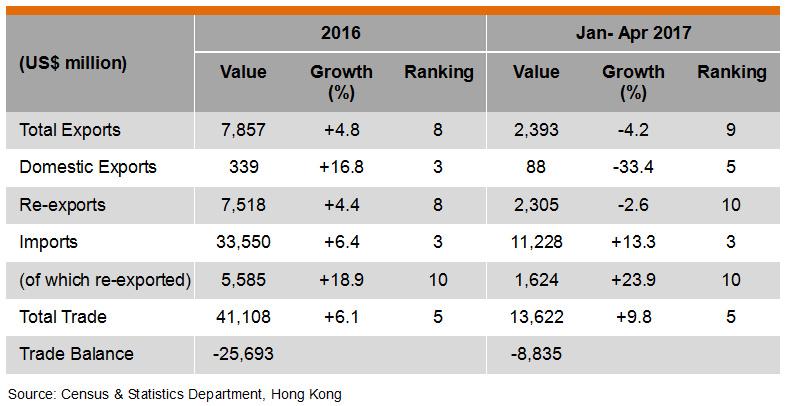 Table: Hong Kong Trade with Singapore