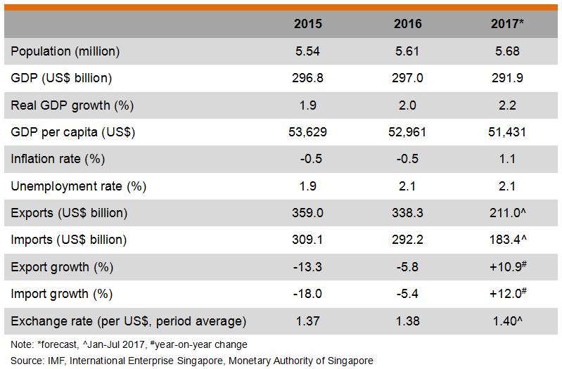Table: Major Economic Indicators (Singapore)