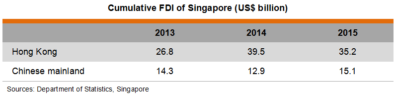 Table: Cumulative FDI of Singapore (US$ billion)