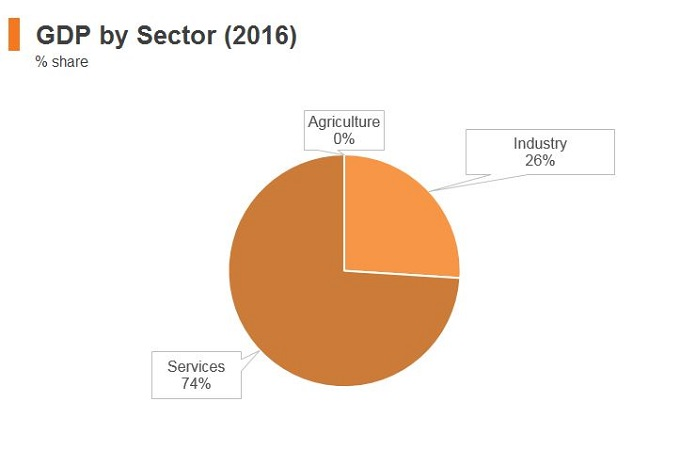 Graph: Singapore GDP by sector (2016)