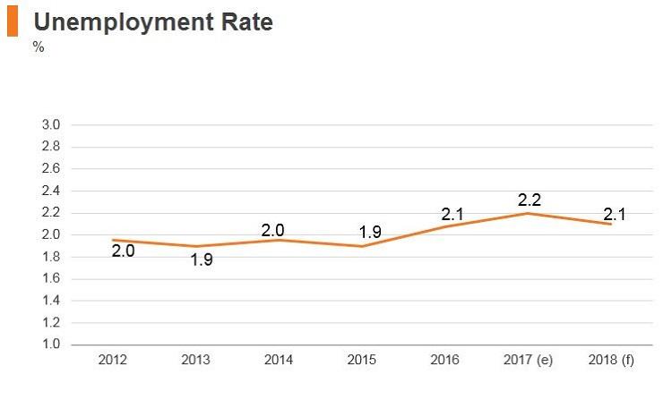 Graph: Singapore unemployment rate