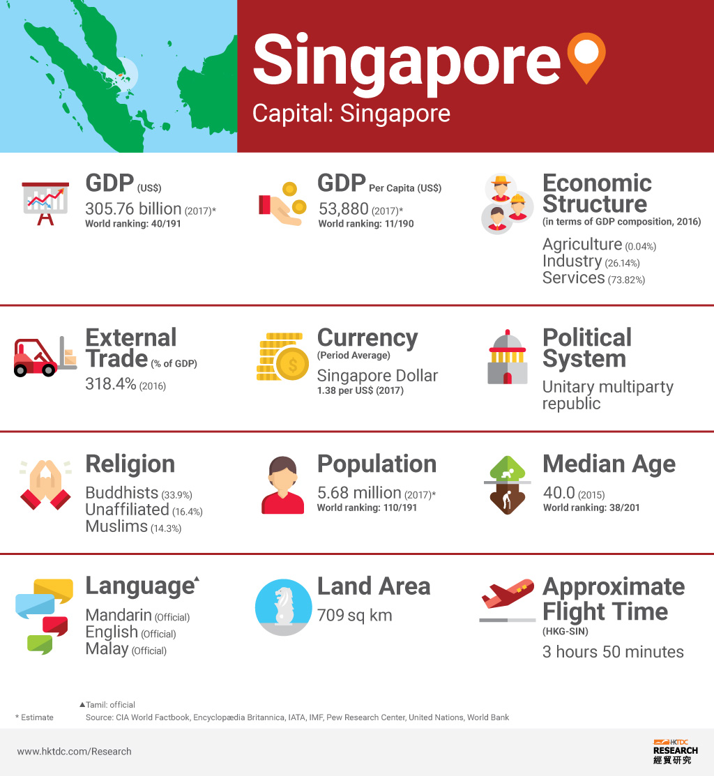 Picture: Singapore factsheet