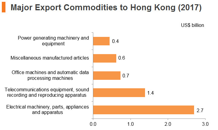 Graph: Singapore major export commodities to Hong Kong (2017)