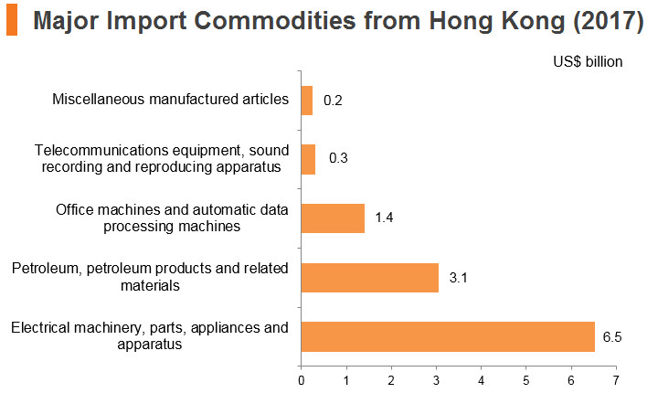 Graph: Singapore major import commodities from Hong Kong (2017)