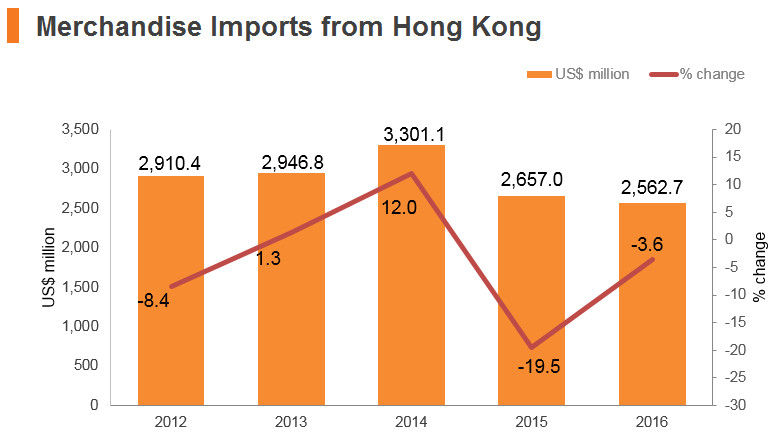 Graph: Singapore merchandise imports from Hong Kong