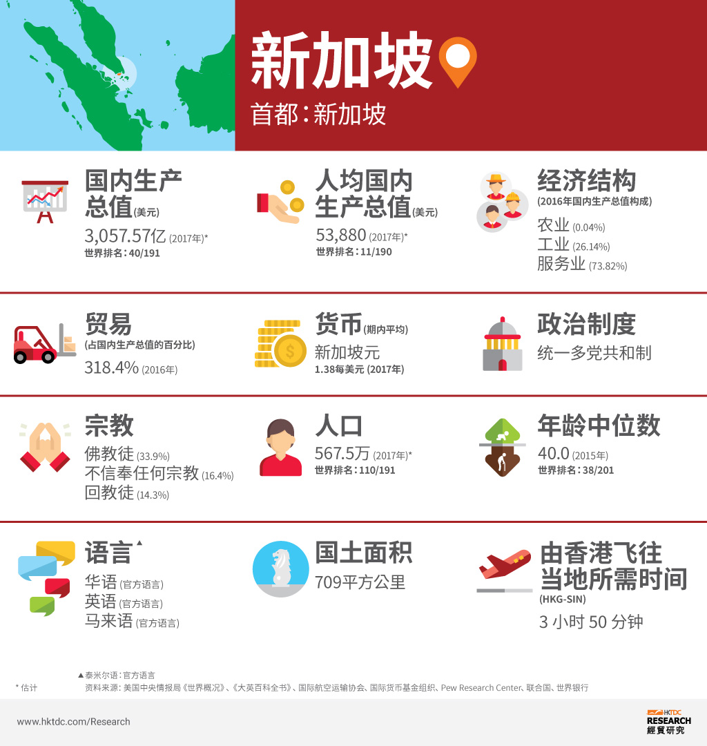 图片:新加坡概况