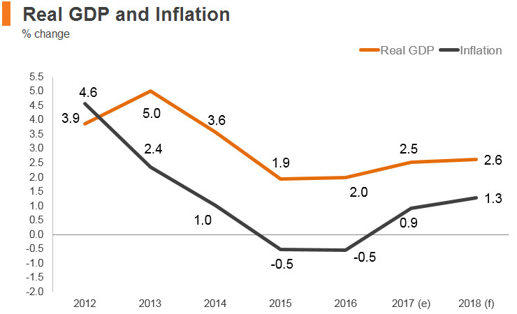 Graph: Singapore real GDP and inflation
