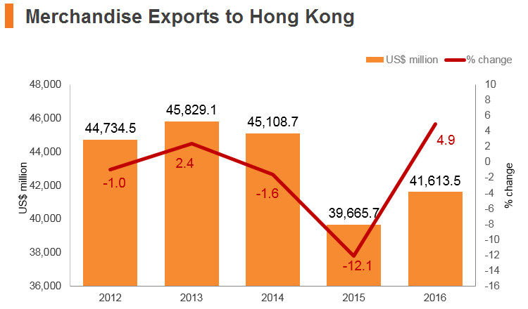 Graph: Singapore merchandise exports to Hong Kong