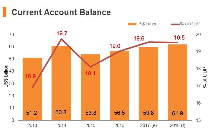 Graph: Singapore current account balance