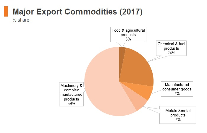 Graph: Singapore major export commodities (2017)