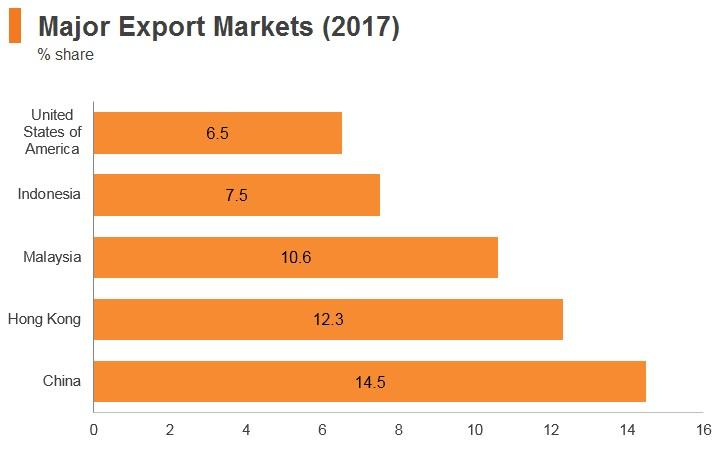 Graph: Singapore major export markets (2017)