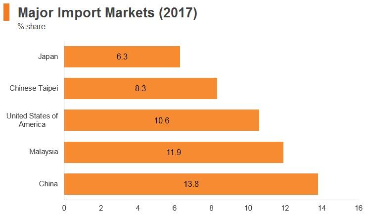 Graph: Singapore major import markets (2017)