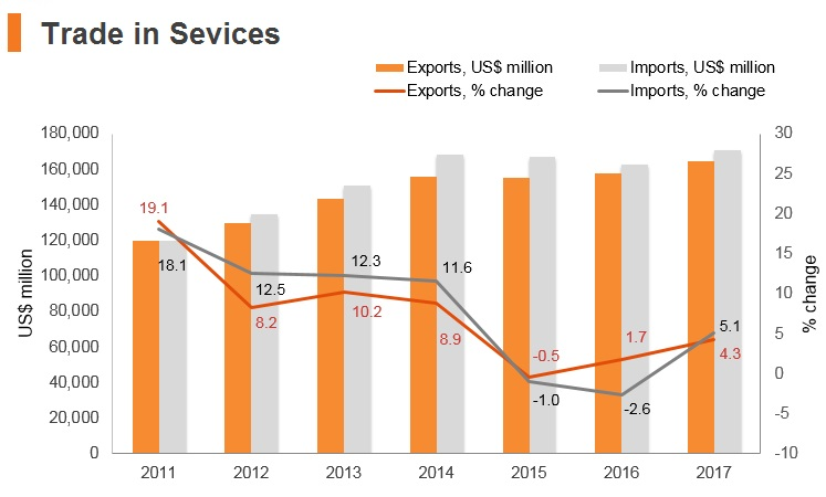 Graph: Singapore trade in services
