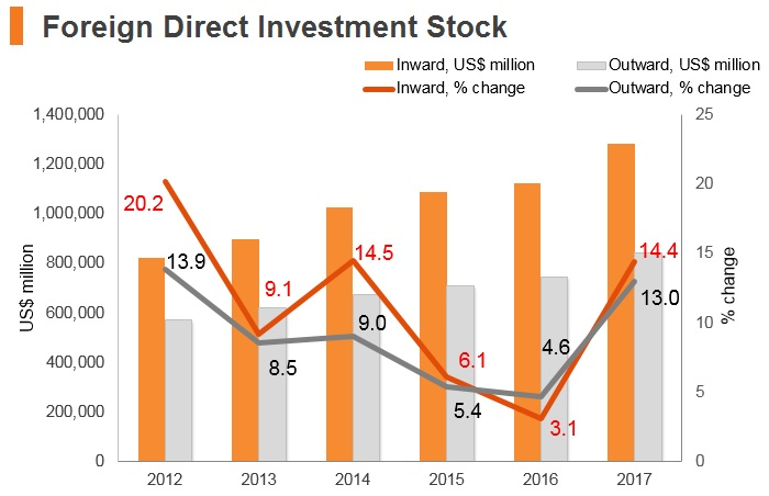 Graph: Singapore FDI stock