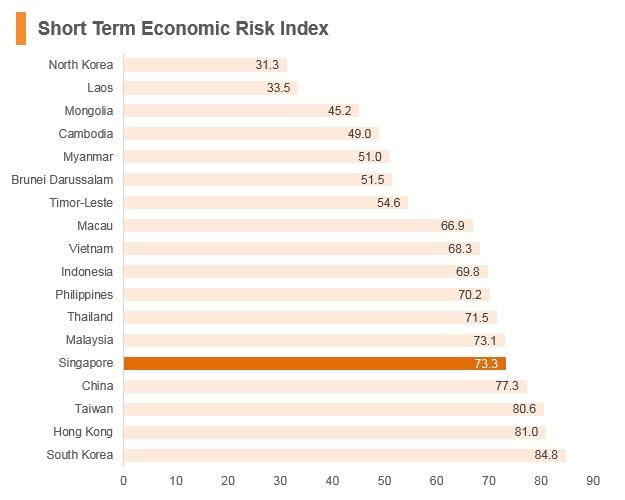 Graph: Singapore short term economic risk index