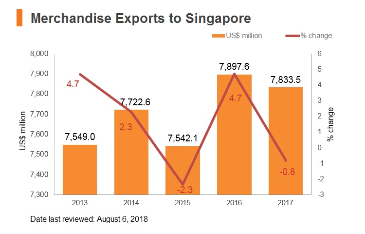 Graph: Merchandise exports to Singapore