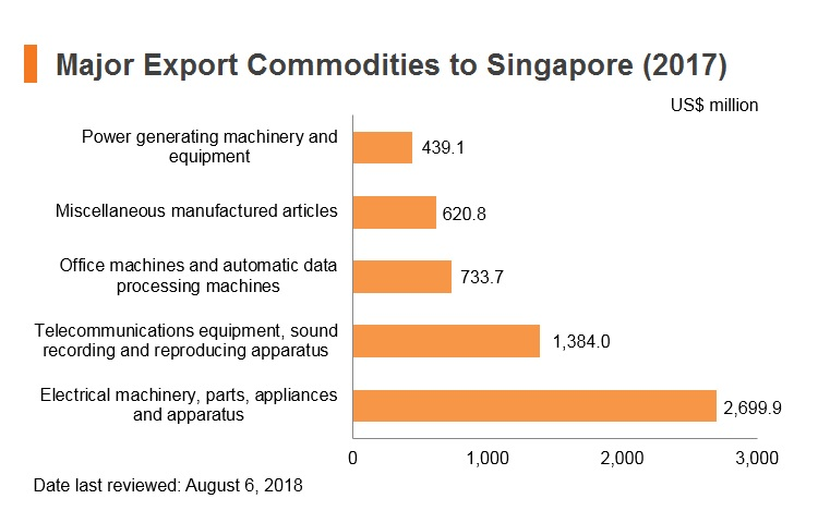 Graph: Major export commodities to Singapore (2017)