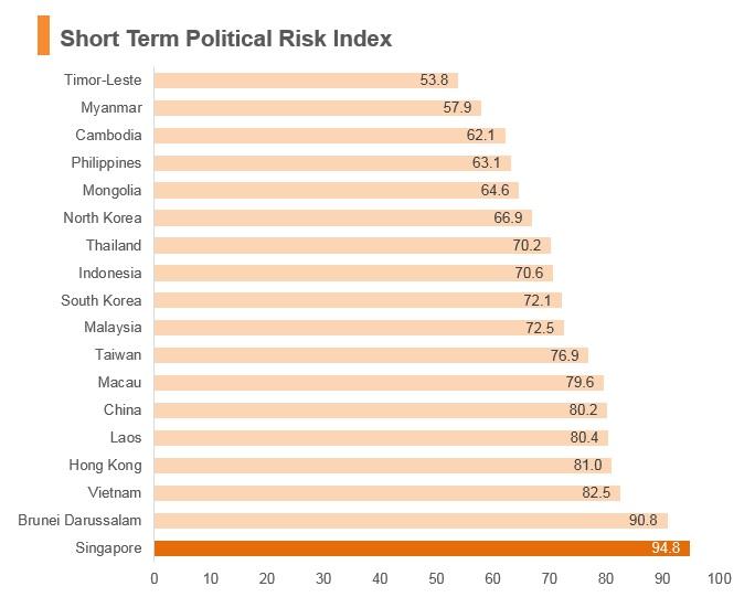 Graph: Singapore short term political risk index