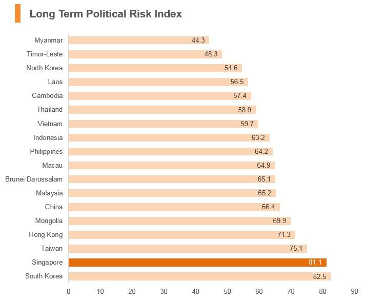 Graph: Singapore long term political risk index