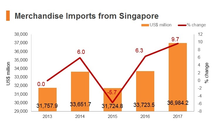 Graph: Merchandise imports from Singapore