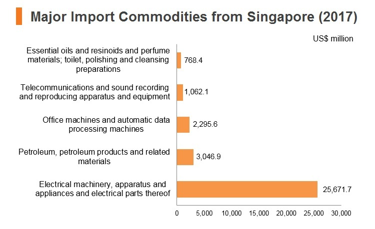 Graph: Major import commodities from Singapore (2017)