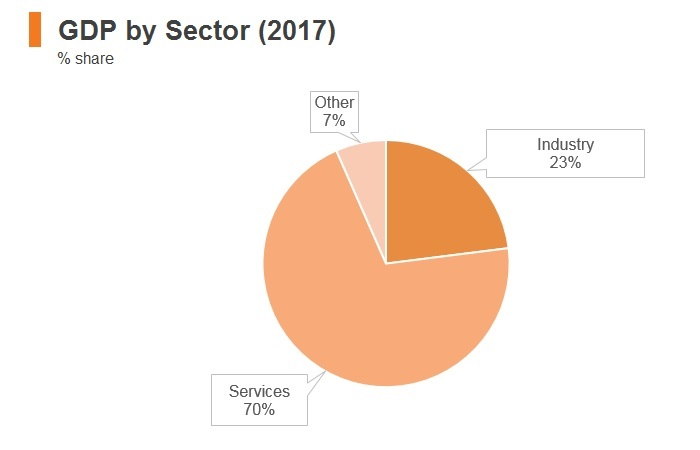 Graph: Singapore GDP by sector (2017)