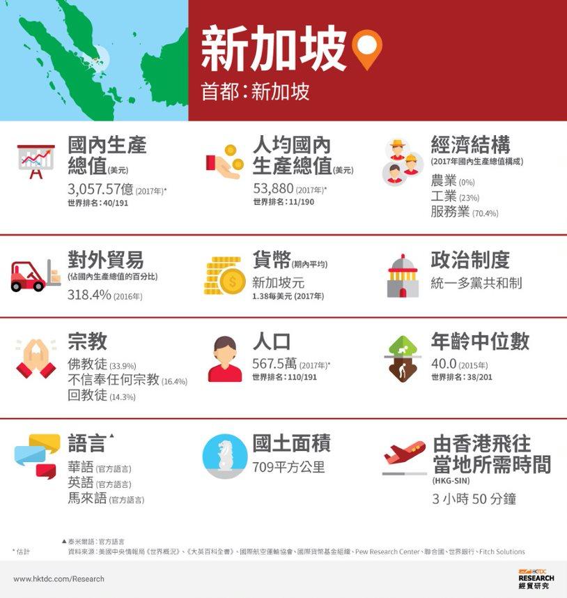 圖片:新加坡概況