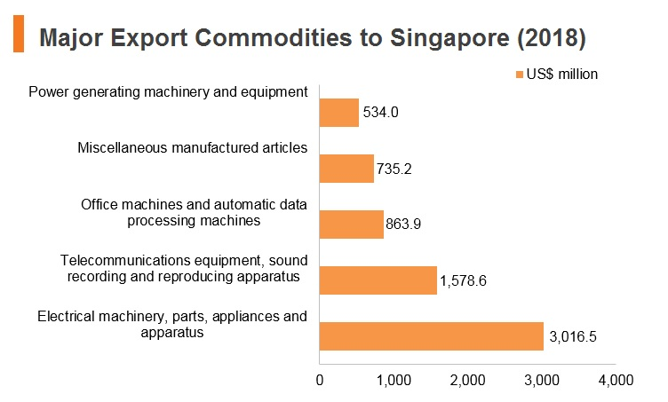 Graph: Major export commodities to Singapore (2018)