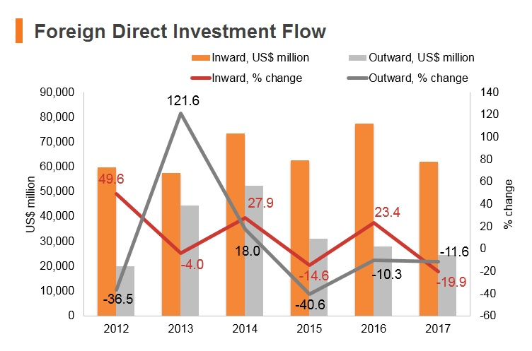 Graph: Singapore FDI flow