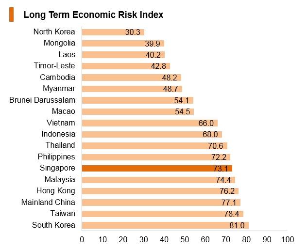 Graph: Singapore long term economic risk index