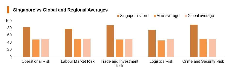 Graph: Singapore vs global and regional averages