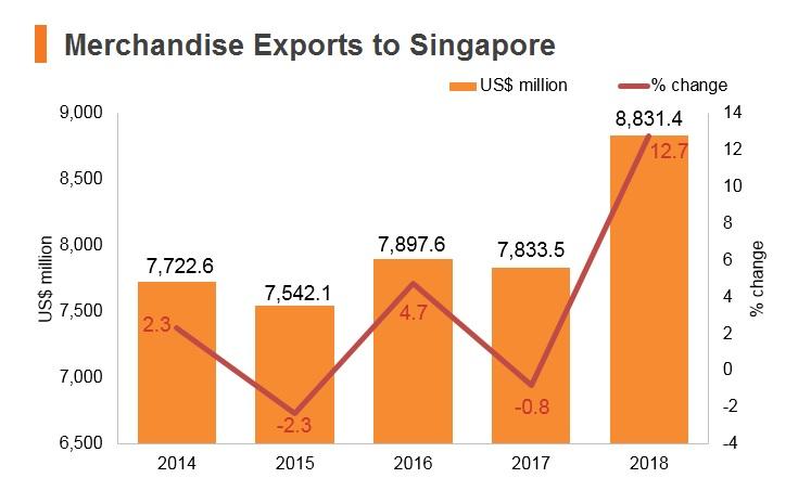 Merchandise exports to Singapore