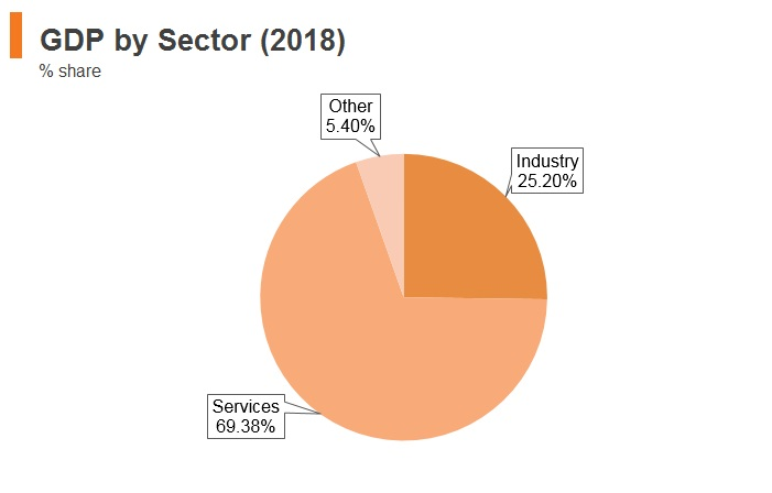 Graph: Singapore GDP by sector (2018)