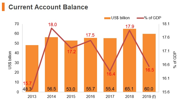 Graph: Singapore current account balance