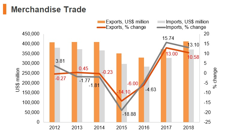 Graph: Singapore merchandise trade