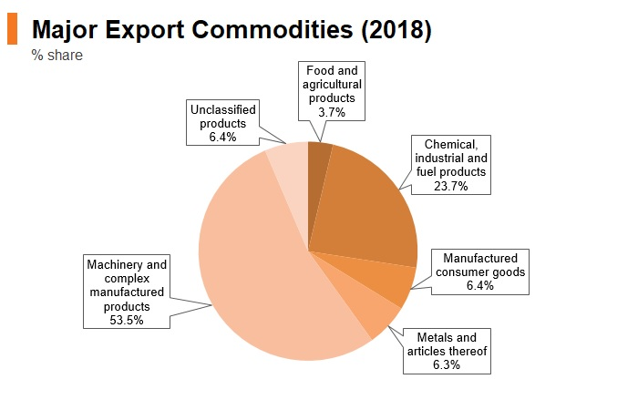 Graph: Singapore major export commodities (2018)