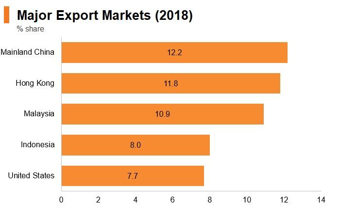 Graph: Singapore major export markets (2018)